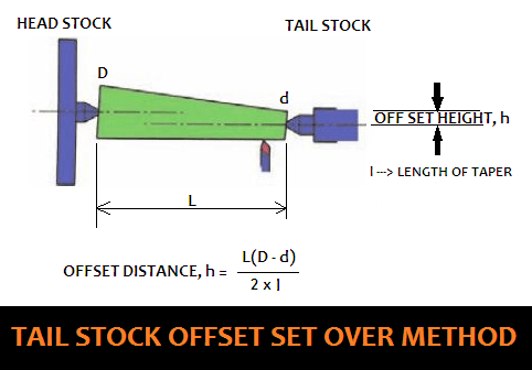 01-Tailstock-Offset-Set-Over-Method-And-Formula-To-Calculate-The-Offset-Distance