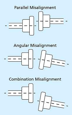 01-types-of-misalignment-in-propeller-shaft-parallel-shaft-misalignment-angular-shaft-misalignment