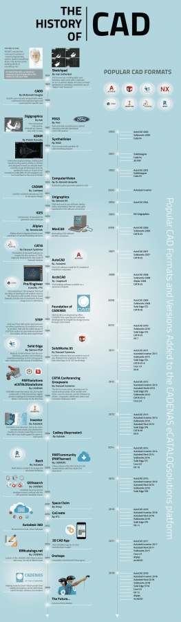 01-History-Of-Cad-Computer-Aided-Design-Timeline