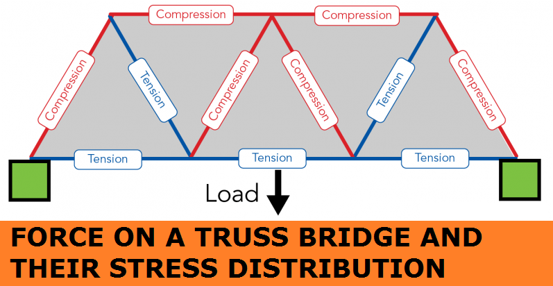 01-Stress-Distribution-Of-Truss-Bridge-When-Applying-Force-Or-Load