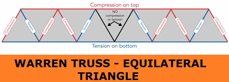 01-Warren-Truss-Equilateral-Triangle-Strong-Construction-Structure