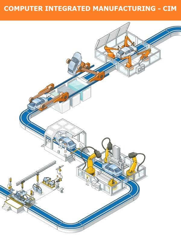 01-Computer-Integrated-Manufacturing-Systems-Cim-Cim-And-Automation-Flexible-Manufacturing-Systems-Production-Line