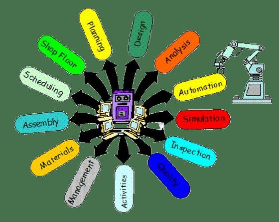 01-elements-of-CIM-system-process-steps-of-cim-system