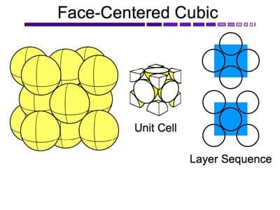 01-Fcc-Structure-Face-Center-Cubic-Unit-Cell