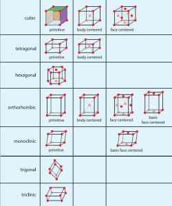 Introduction | Structure of Metals and Alloys | Crystalline materials