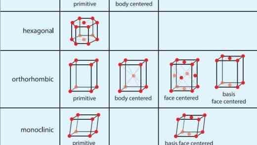 01-space-lattice-unit-cell-representation