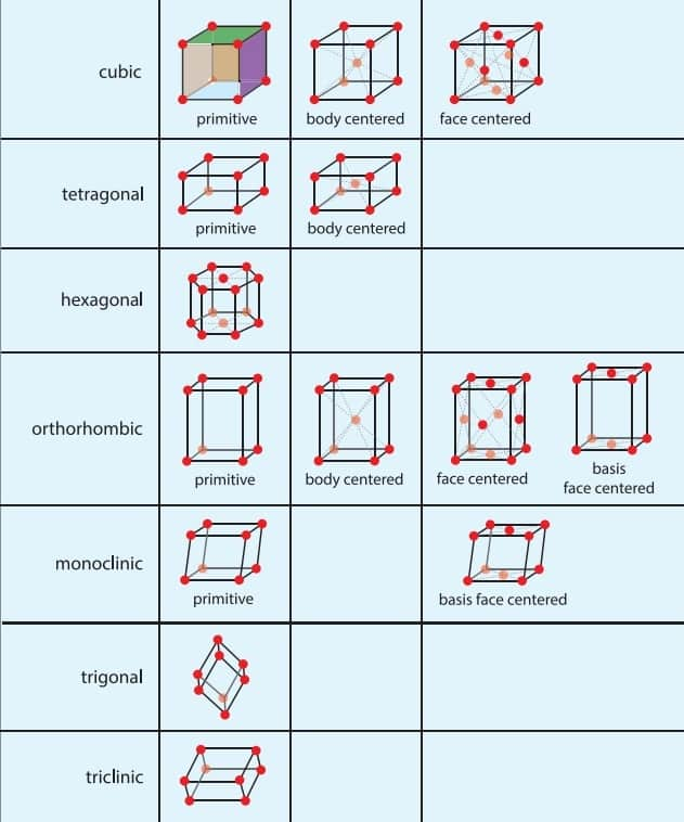 01-Space-Lattice-Unit-Cell-Representation-Structure-Of-Metals-And-Alloys