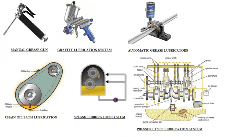 01-types-of-lubrication-system-manual-grease-gun-automatic-grease-lubricators