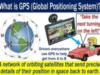 01-what-is-GPS-Global-Positioning-System-definition-and-working