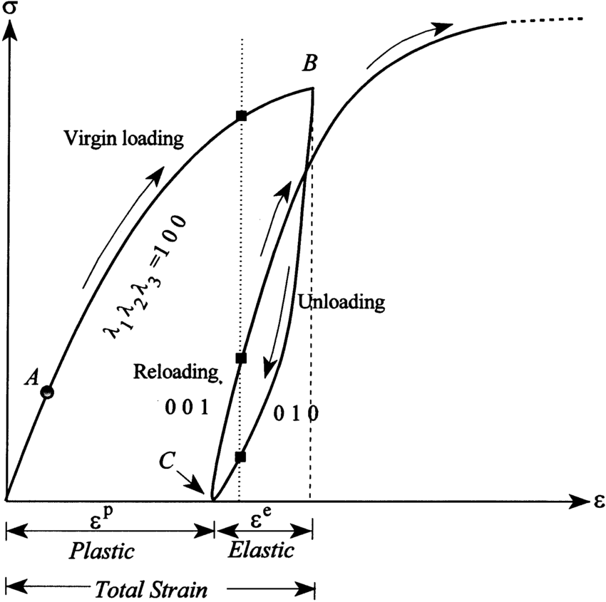 stress-strain-curve-to-calculate-yield-strength-after-unloading