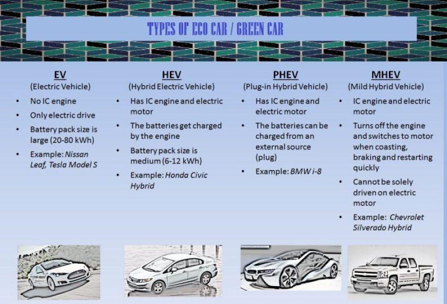 01-Types-Of-Eco-Car-Types-Of-Green-Car-Hybrid-Vehicle-Plug-In-Hybrid-Car