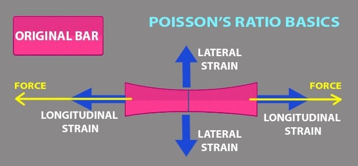 01-What-Is-Poissons-Ratio-How-To-Find-Poissons-Ratio-Using-Formulae