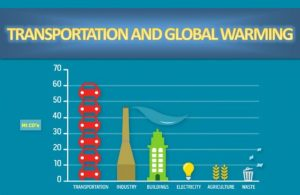 Transportation and Climate Change | Carbon Emissions by Transport Type