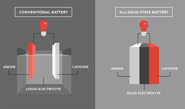 solid-state-battery-technology-solid-state-battery-cells