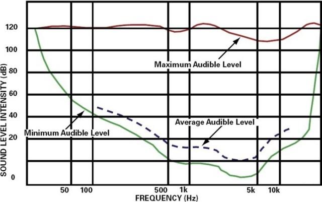audible-range-of-sound-pitch-intensity-sound-soundwaves-nvh-noise-level