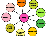 elements-of-computer-integrated-manufacturing-system-automation-and-manufacturing