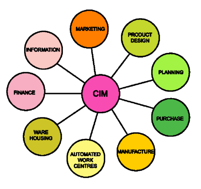 computerized-elements-of-CIM-System-computer-integrated-manufacturing-system-automation-and-manufacturing