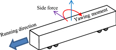 01-Definition-of-aerodynamic-forces-and-yawing-moment-acting-on-the-vehicle