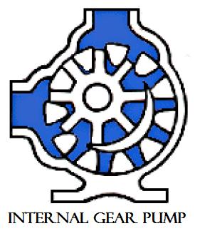 01 Rotary internal gear pump Hydraulics and pneumatics Hydraulics and pneumatics Rotary pump