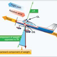 01 aerodynamic drag aerodynamic lift lift and drag equations thumb aerodynamic drag Aerodynamics Aerodynamic Forces