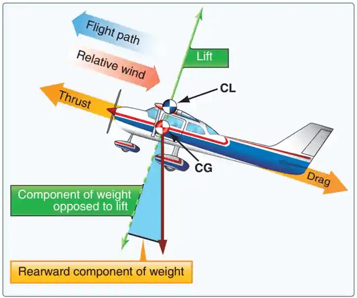 01-aerodynamic drag, aerodynamic lift, lift and drag equations