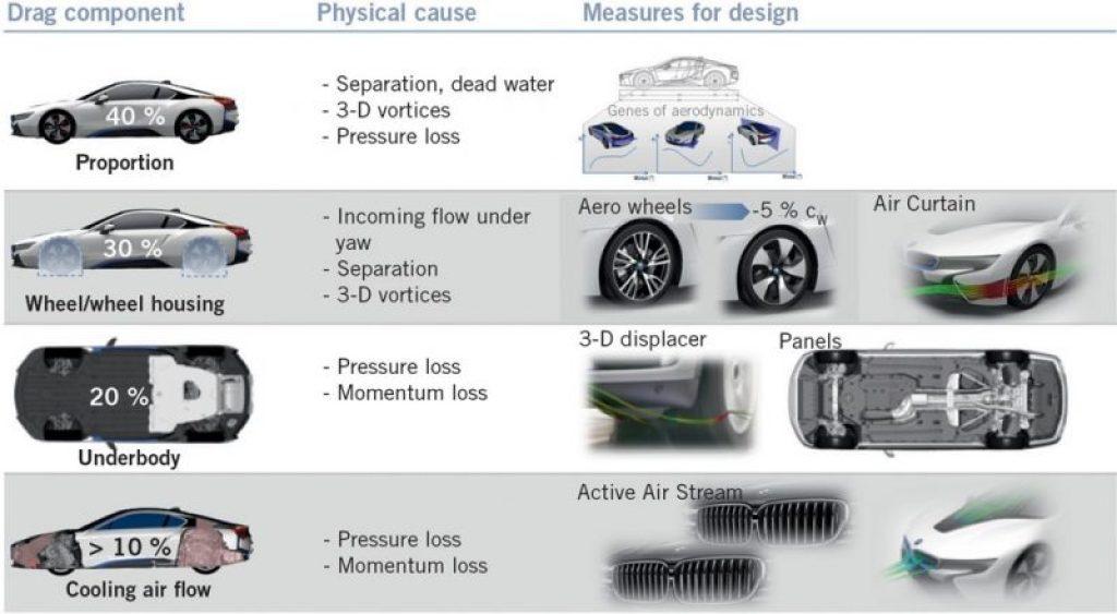 01-automotive aerodynamics, reducing drag on a car, aerodynamic drag car