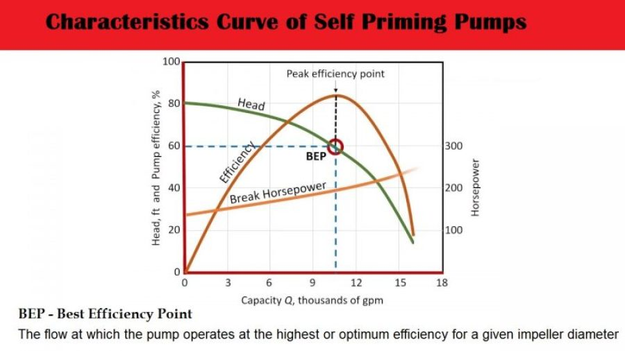 01-Characteristics Of Self Priming Centrifugal Jet Pumps - Monoblock Pump