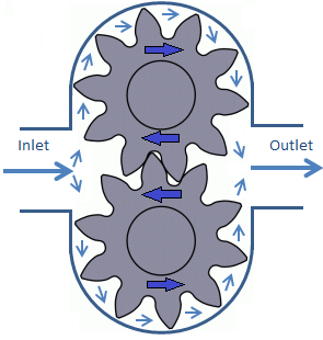 01 External Gear Rotary Gear Pumps Rotary Gear Oil Pump Rotary Gear Pump | Blogmech.com