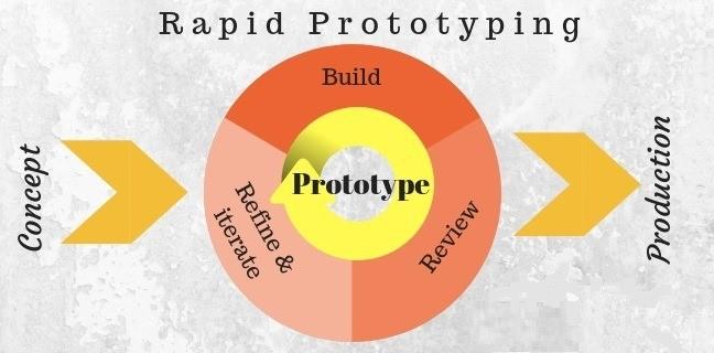 01-product ui design - Rapid UI Prototyping