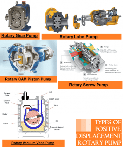 Rotary Pump | 2 Types Of Positive Displacement Pump | Two Stage Rotary Vane Vacuum Pump