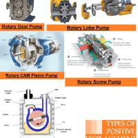 01 types of positive displacement pumps vane type vacuum pump rotary screw pump rotary lobe pump rotary gear pump rotary piston pump plunger reciprocating pump Hydraulics and pneumatics Rotary pump