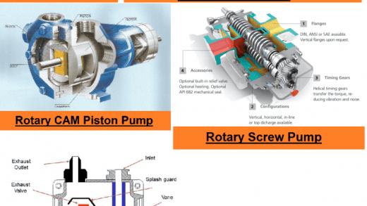 01-Types-Of-Positive-Displacement-Pumps-Vane-Type-Vacuum-Pump-Rotary-Screw-Pump-Rotary-Lobe-Pump-Rotary-Gear-Pump-Rotary-Piston-Pump