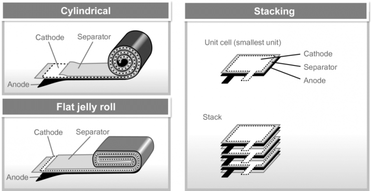 01 LFP Batteries construction methods Winding jelly roll and stacking methods | LiFePO4 Batteries | Lithium Iron Phosphate Batteries Advantages and Disadvantages | Lithium Iron Phosphate Battery Discharge Rate and Their Future | LiFePO4 Batteries