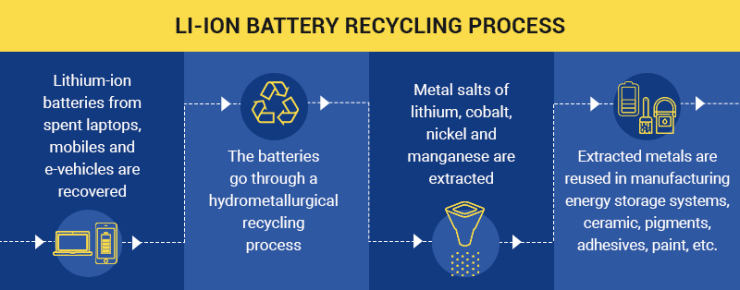 01 lithium ion battery cell recyling process salvaged lithium ion battery packs | This Is How Recycle Lithium Ion Battery Cells Will Look Like In 10 Years Time, The Ultimate Revelation | What Percentage Of A Lithium Battery Can Be Salvaged | lithium ion battery cells