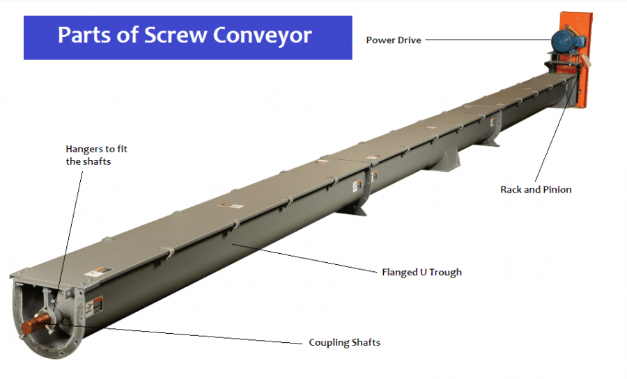 01-Screw-Conveyor-Components-Flanged-U-Trough-Screw-Flights