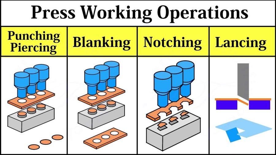 Sheet Metal Press Working Operations