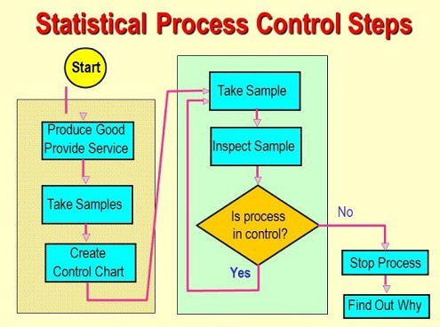 01-Statistical-Process-Control-Steps