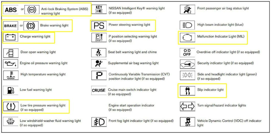 Toyota Auris Warning Light Symbols Viewdulah