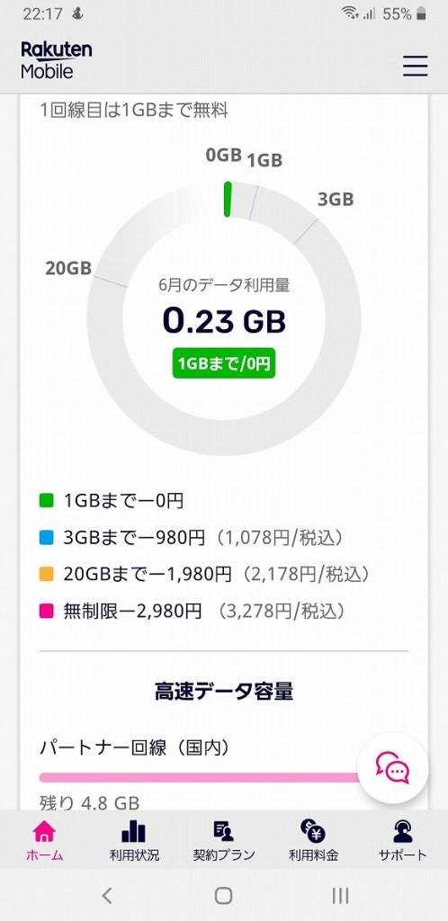6月末時点のデータ使用量。