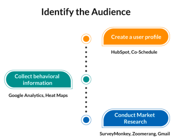 publisher marketing stack identifying audience