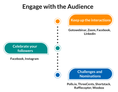 publisher marketing stack for engaging audience