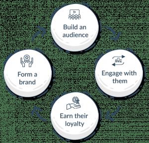 publisher marketing promotional flow