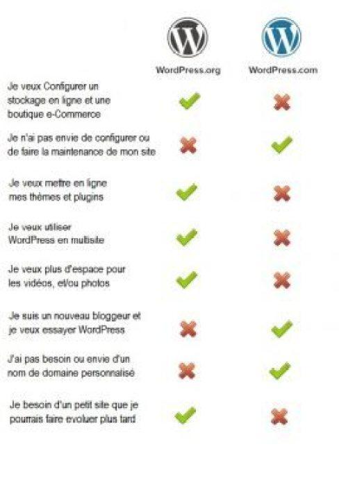 wordpress-comparaison