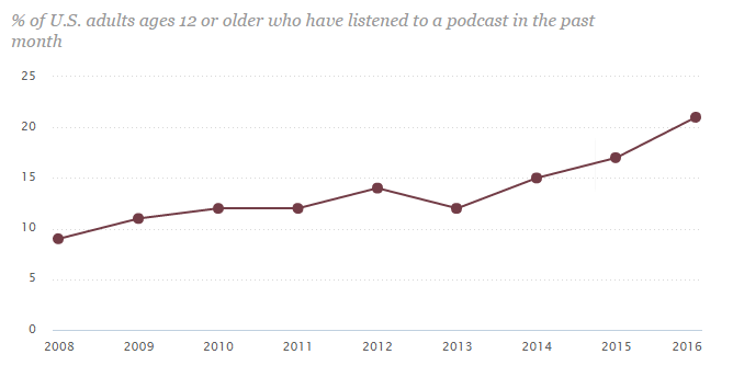 Statistique du podcast