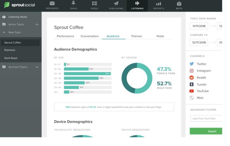 8 meilleurs outils recherche concurrentielle pros marketing sproutsocial