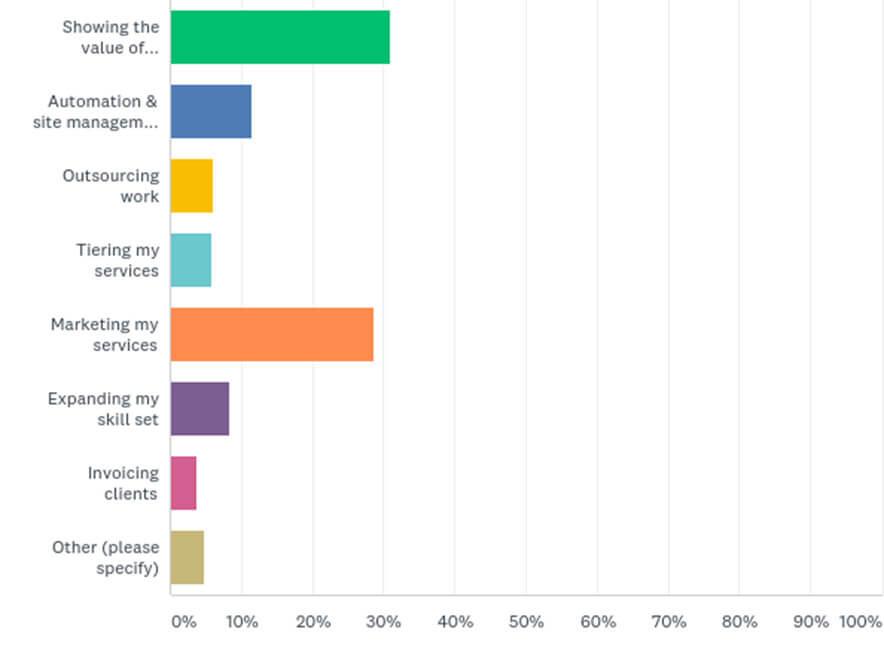 Défis commerciaux actuels auxquels sont confrontés les fournisseurs de maintenance WordPress.