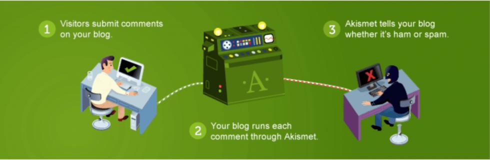 Le plugin anti-spam Akismet.