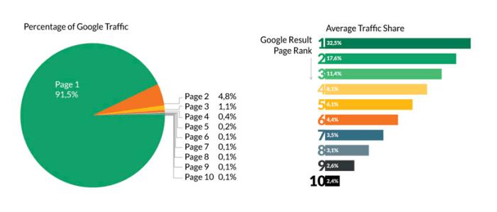 Statistiques de trafic Google