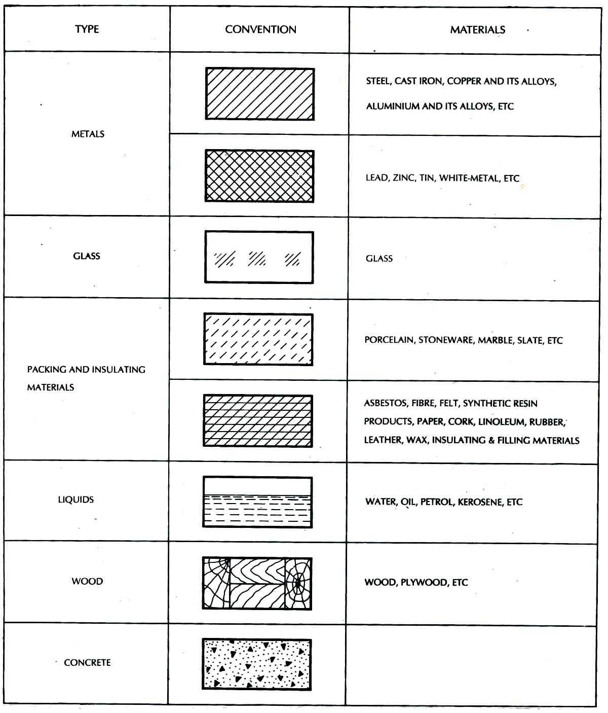 Interior Design D Ry Worksheet