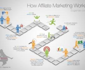 Affiliate Marketing Ideas 7